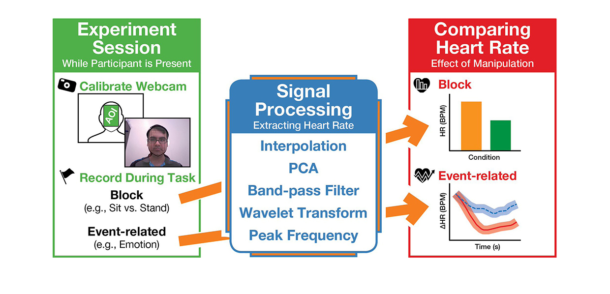 Noncontact measurement of emotional and physiological changesin heart rate from a webcam