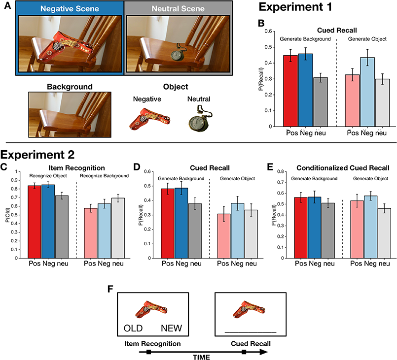 Affect enhances object-background associations: Evidence from behavior and mathematical modeling